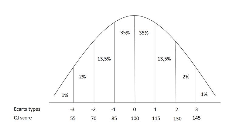 courbe de réparatition de la population par QI
